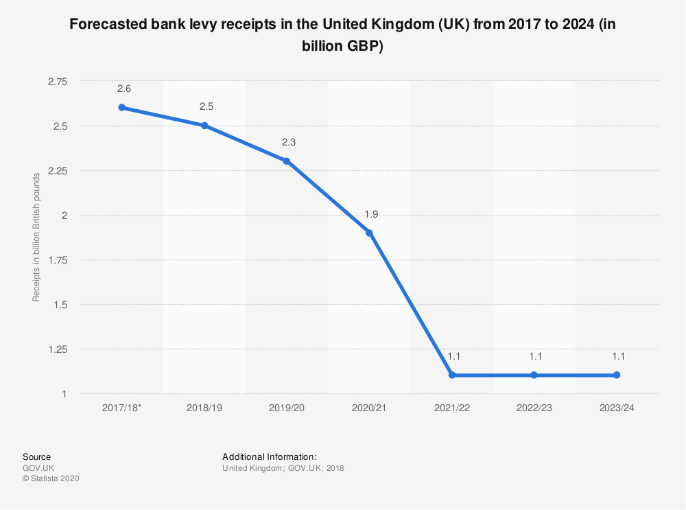 Statistic: Forecasted bank levy receipts in the United Kingdom (UK) from 2017 to 2024 (in billion GBP) | Statista