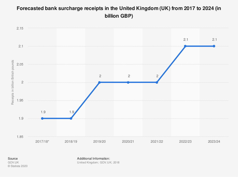 Statistic: Forecasted bank surcharge receipts in the United Kingdom (UK) from 2017 to 2024 (in billion GBP) | Statista