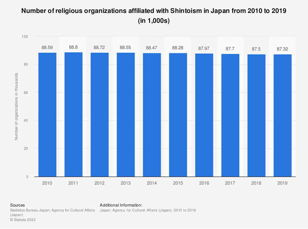 Statistic: Number of religious organizations affiliated with Shintoism in Japan from 2008 to 2017 (in 1,000s) | Statista