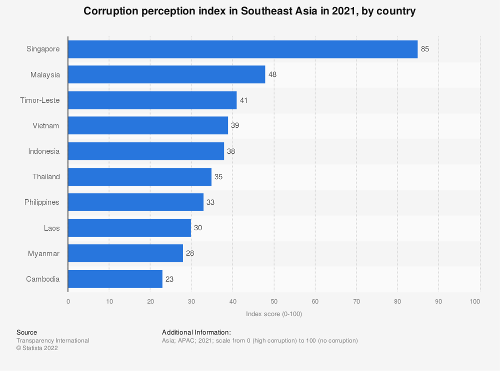 Statistic: Perceived corruption of countries in the 2017 in ASEAN region, according to the Corruption Perception Index | Statista