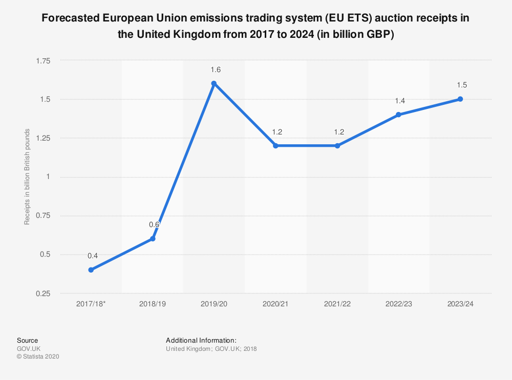 Statistic: Forecasted European Union emissions trading system (EU ETS) auction receipts in the United Kingdom from 2017 to 2024 (in billion GBP) | Statista