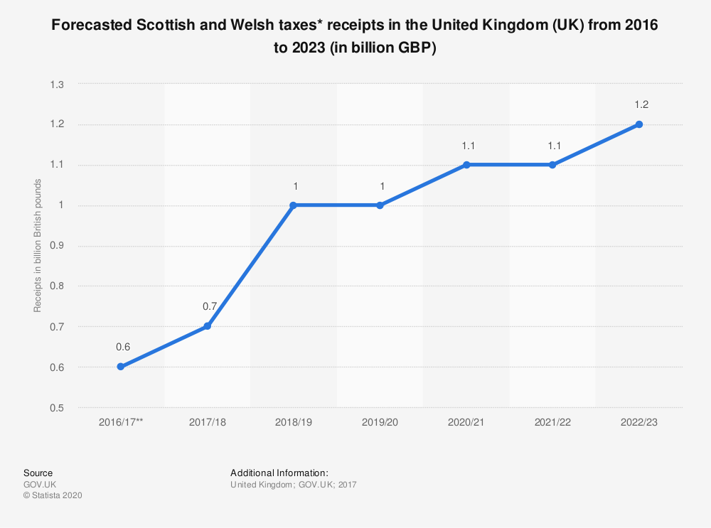 Statistic: Forecasted Scottish and Welsh taxes* receipts in the United Kingdom (UK) from 2016 to 2023 (in billion GBP) | Statista
