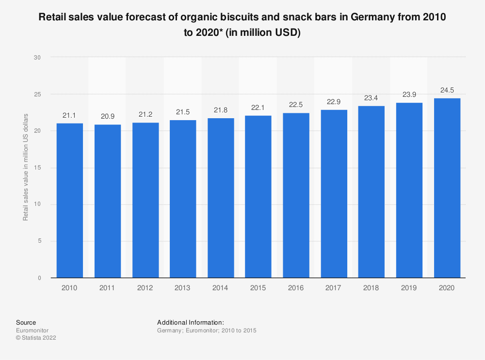 Statistic: Retail sales value forecast of organic biscuits and snack bars in Germany from 2010 to 2020* (in million USD) | Statista