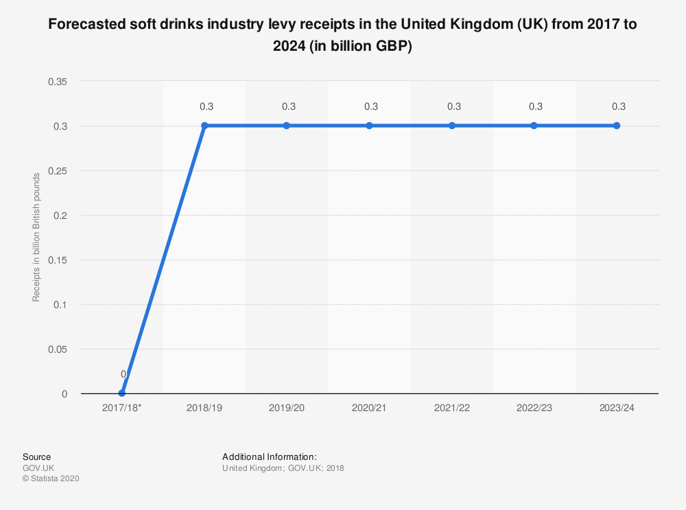 Statistic: Forecasted soft drinks industry levy receipts in the United Kingdom (UK) from 2017 to 2024 (in billion GBP) | Statista