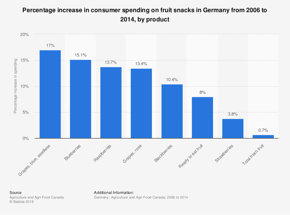 Statistic: Percentage increase in consumer spending on fruit snacks in Germany from 2006 to 2014, by product   | Statista