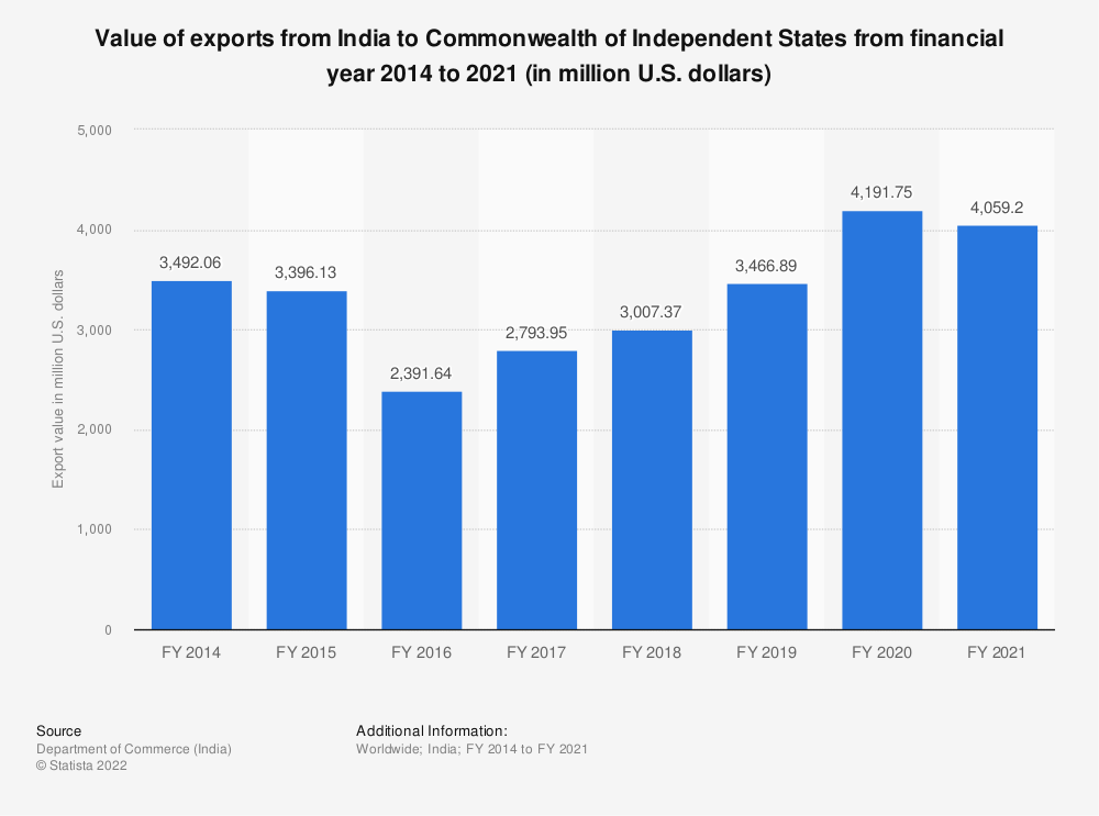 Statistic: Value of Indian exports to CIS countries from FY 2014 to FY 2019 (in million U.S. dollars) | Statista