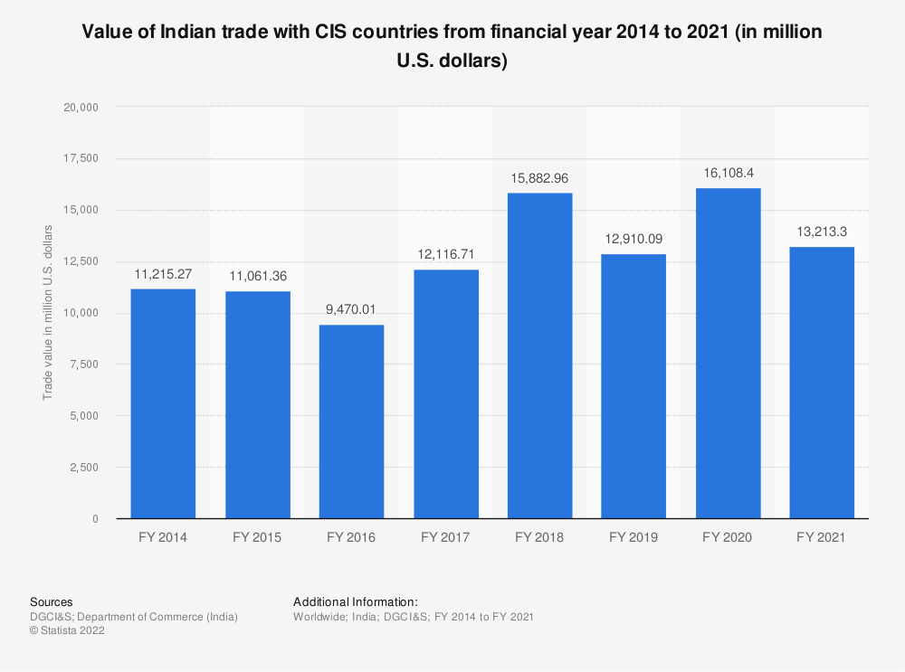 Statistic: Value of Indian trade with CIS countries from FY 2014 to FY 2019 (in million U.S. dollars) | Statista
