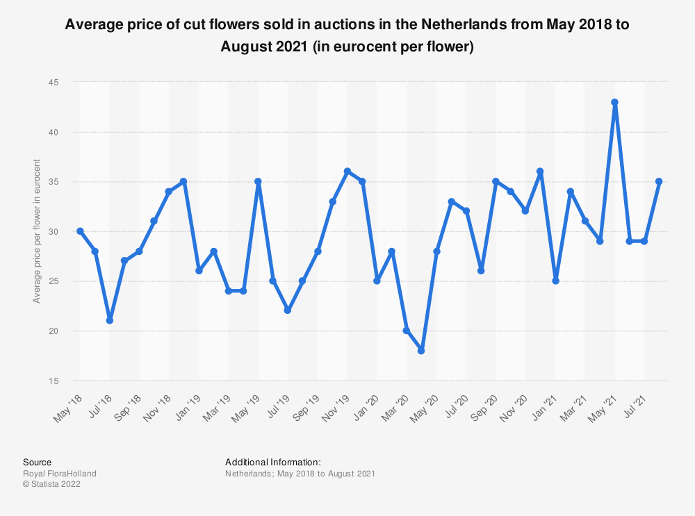 Statistic: Average price of cut flowers sold in auctions in the Netherlands from May 2018 to December 2019 (in eurocent per flower) | Statista