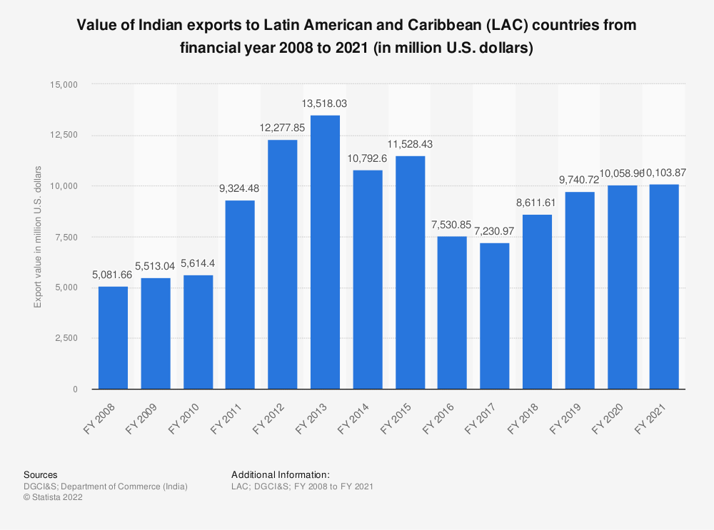 Statistic: Value of Indian exports to LAC countries from FY 2008 to FY 2019 (in million U.S. dollars)* | Statista