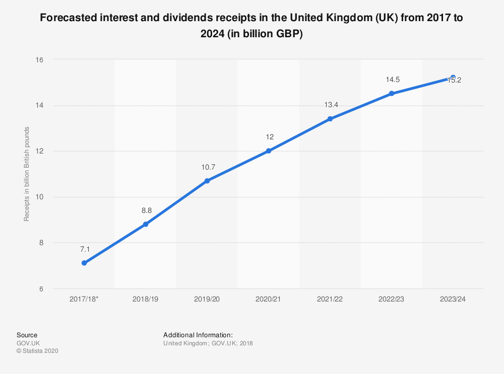Statistic: Forecasted interest and dividends receipts in the United Kingdom (UK) from 2017 to 2024 (in billion GBP) | Statista