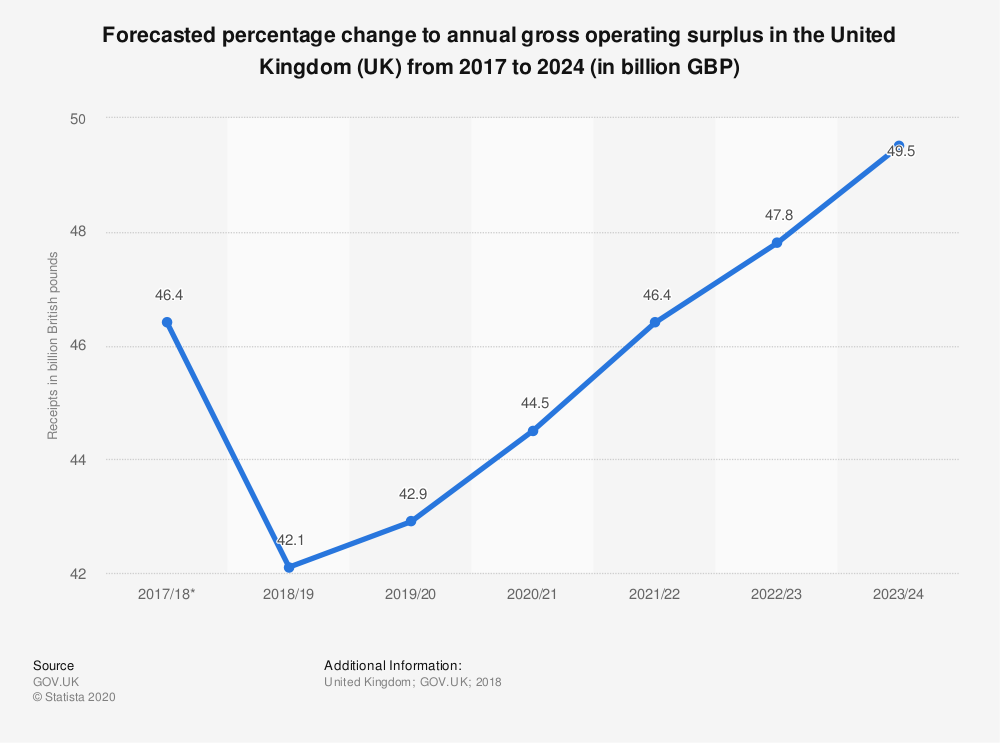 Statistic: Forecasted percentage change to annual gross operating surplus in the United Kingdom (UK) from 2017 to 2024 (in billion GBP) | Statista