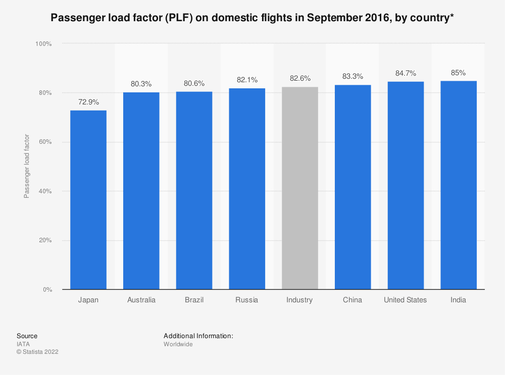 Statistic: Passenger load factor (PLF) on domestic flights in September 2016, by country* | Statista