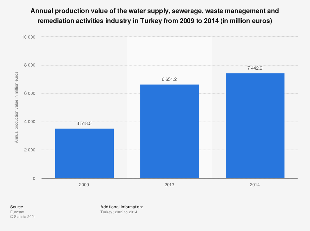 Statistic: Annual production value of the water supply, sewerage, waste management and remediation activities industry in Turkey from 2009 to 2014 (in million euros) | Statista