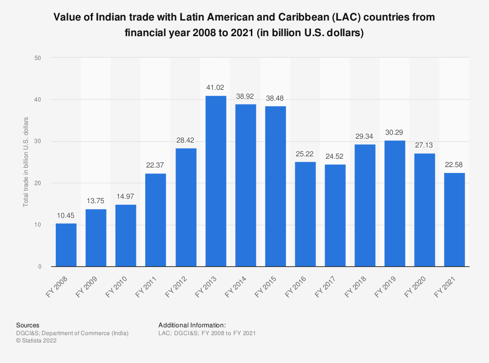 Statistic: Value of Indian trade with LAC countries from FY 2008 to FY 2019 (in million U.S. dollars) | Statista
