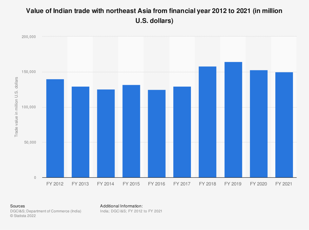 Statistic: Value of Indian trade with northeast Asia from FY 2012 to FY 2019 (in million U.S. dollars) | Statista