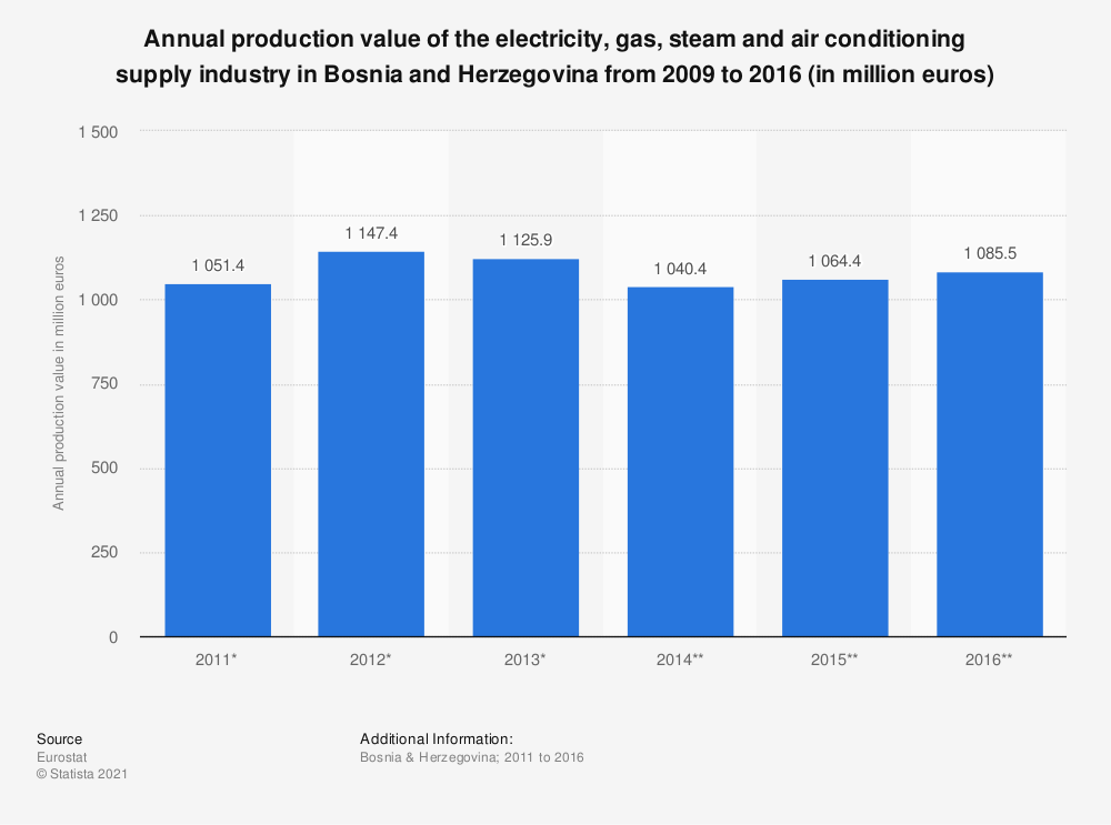 Statistic: Annual production value of the electricity, gas, steam and air conditioning supplyindustry in Bosnia and Herzegovina from 2009 to 2016 (in million euros) | Statista