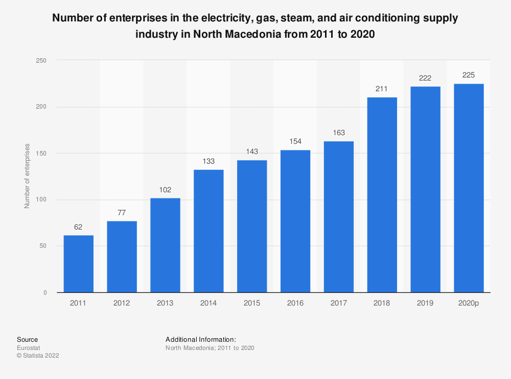 Statistic: Number of enterprises in the electricity, gas, steam and air conditioning supply industry in North Macedonia from 2012 to 2016 | Statista
