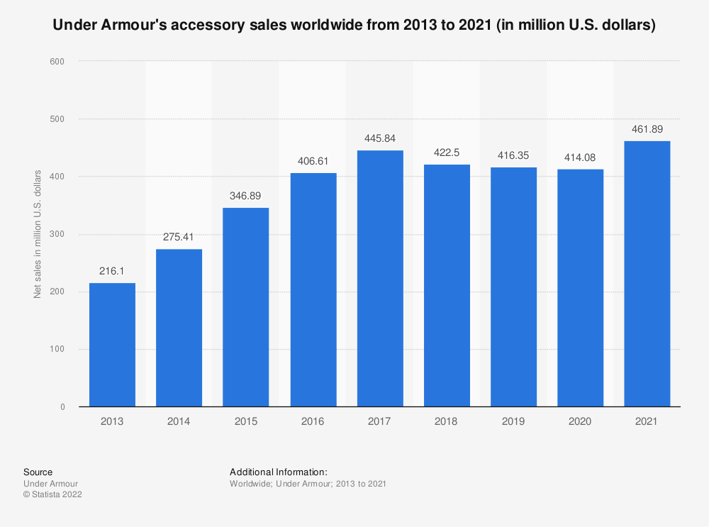 Statistic: Under Armour's accessory sales worldwide from 2013 to 2019 (in million U.S. dollars) | Statista