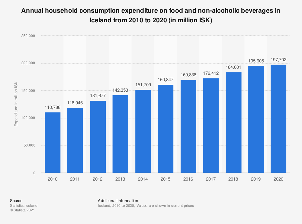 Statistic: Annual household consumption expenditure on food and non-alcoholic beverages in Iceland from 2007 to 2017 (in million ISK) | Statista