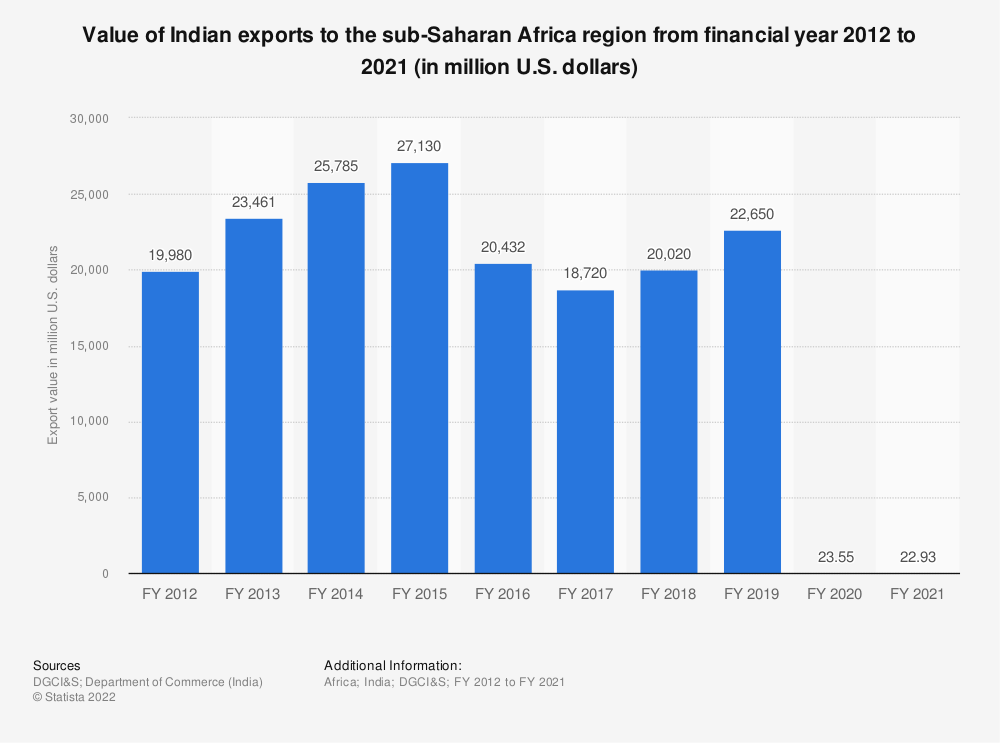 Statistic: Value of Indian exports to the sub-Saharan Africa region  from FY 2012 to FY 2019 (in million U.S. dollars) | Statista