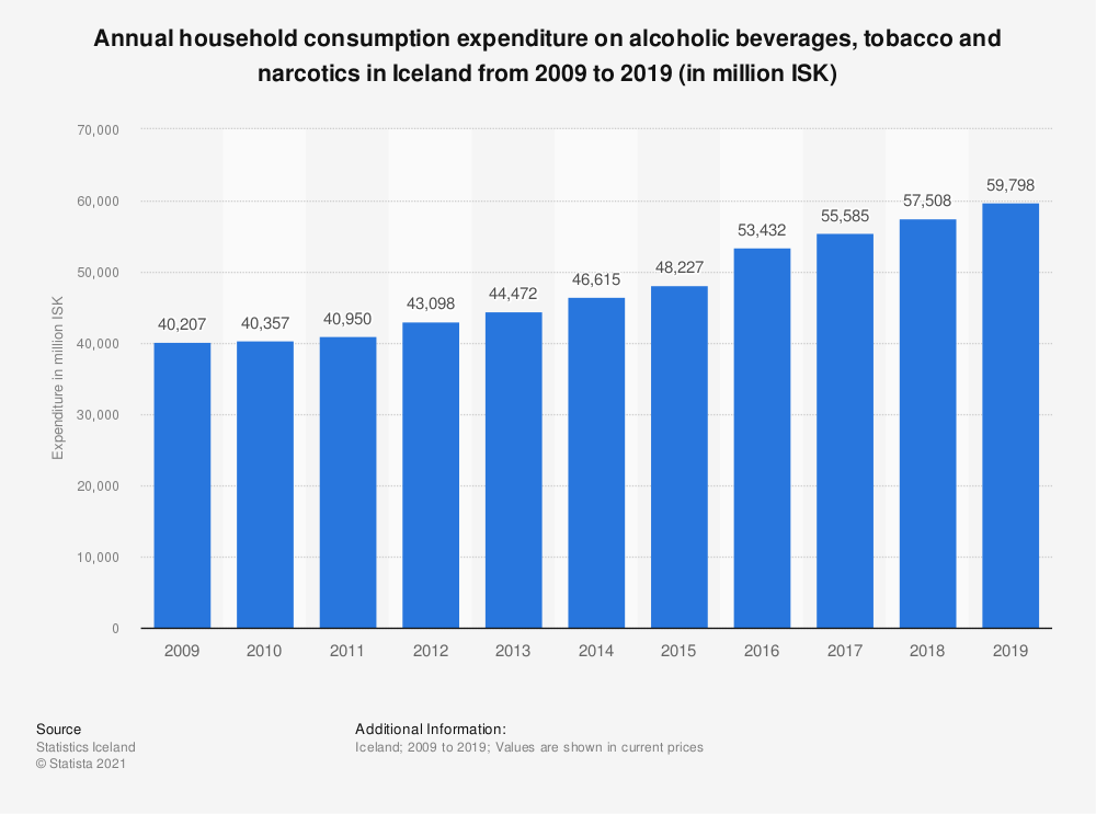 Statistic: Annual household consumption expenditure on alcoholic beverages, tobacco and narcotics in Iceland from 2007 to 2017 (in million ISK) | Statista
