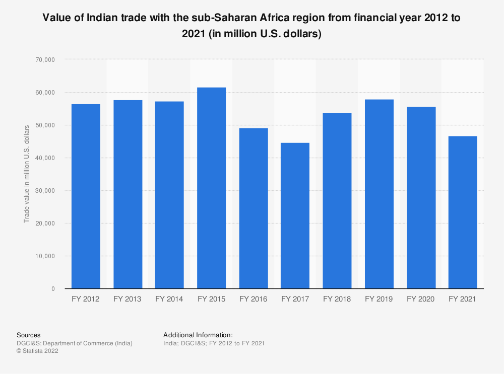Statistic: Value of Indian trade with the sub-Saharan Africa region from FY 2012 to FY 2019 (in million U.S. dollars) | Statista