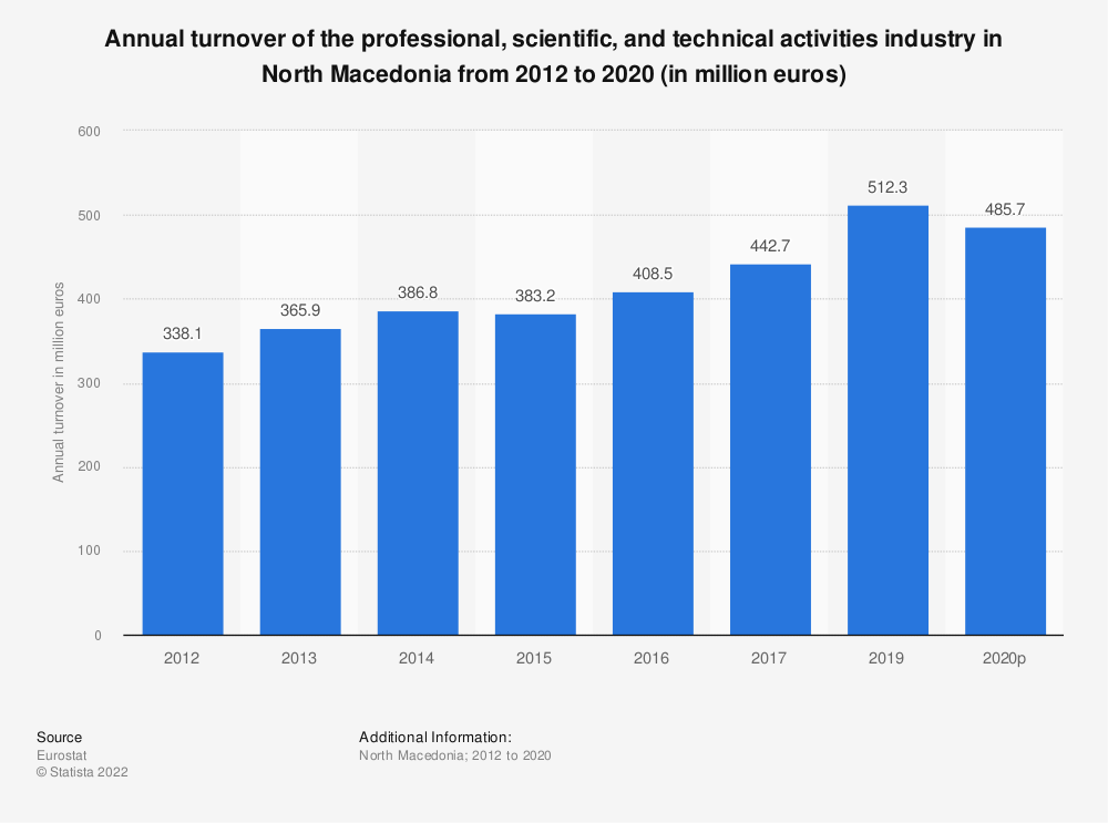 Statistic: Annual turnover of the professional, scientific and technical activitiesindustry in North Macedonia from 2012 to 2016 (in million euros)   Statista