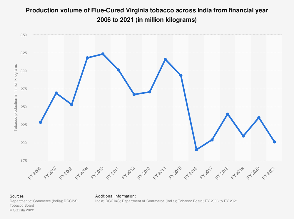 Statistic: Production volume of Flue-Cured Virginia tobacco across India from financial year 2006 to 2018 (in million kilograms) | Statista