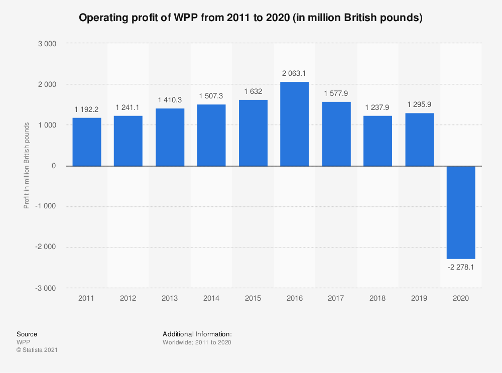 Statistic: Operating profit of WPP from 2011 to 2019 (in million British pounds) | Statista