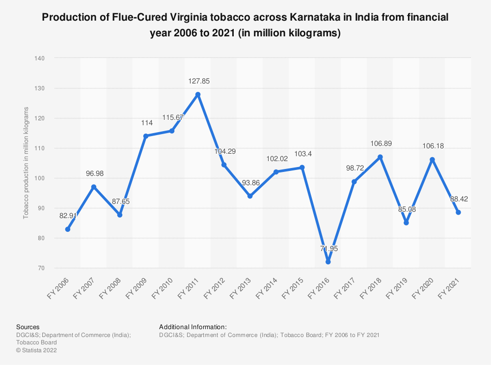 Statistic: Production of Flue-Cured Virginia tobacco across Karnataka in India from financial year 2006 to 2018 (in million kilograms) | Statista