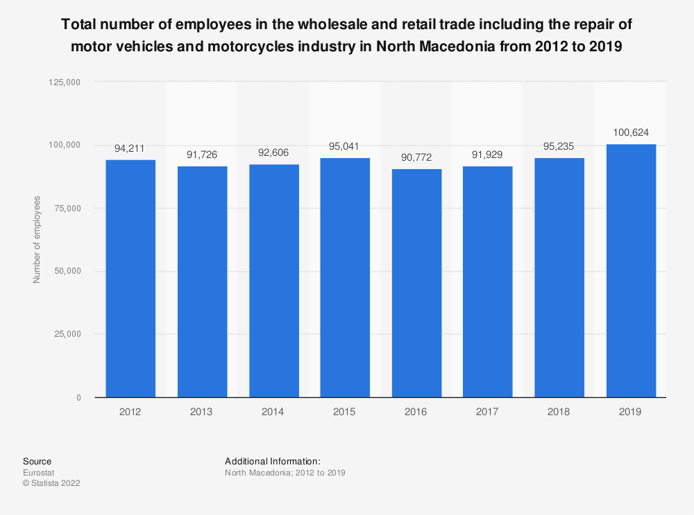 Statistic: Total number of employees in the wholesale and retail trade including the repair of motor vehicles and motorcycles industry in North Macedonia from 2012 to 2016 | Statista