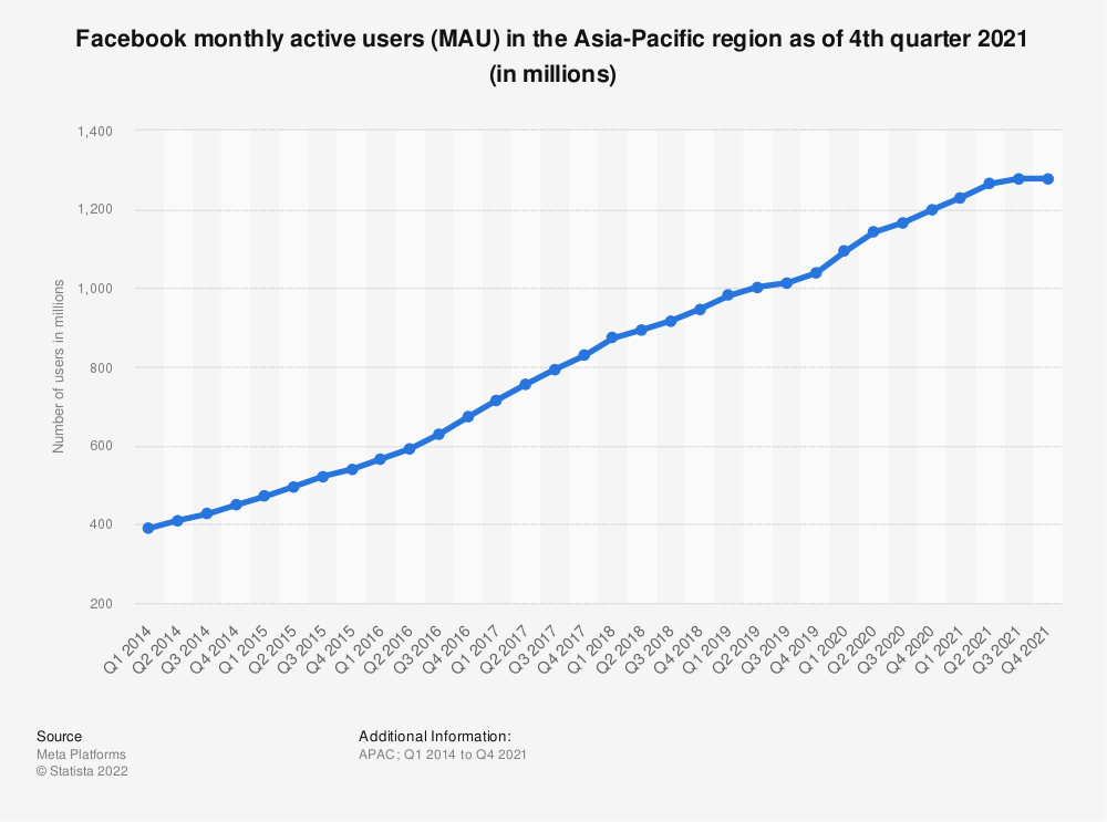 Statistic: Number of monthly active Facebook users in the Asia Pacific region from 1st quarter 2014 to 4th quarter 2019 (in millions) | Statista