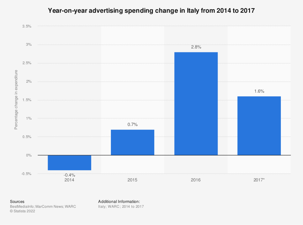Statistic: Year-on-year advertising spending change in Italy from 2014 to 2017 | Statista