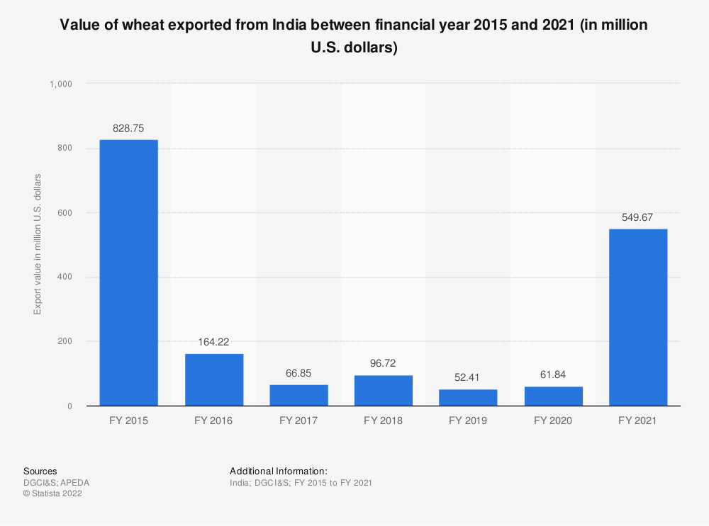 Statistic: Value of wheat exported from India between financial year 2015 and 2020 (in million U.S. dollars) | Statista