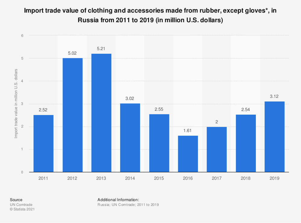 Statistic: Import trade value of clothing and accessories made from rubber, except gloves*, in Russia from 2011 to 2018 (in million U.S. dollars) | Statista