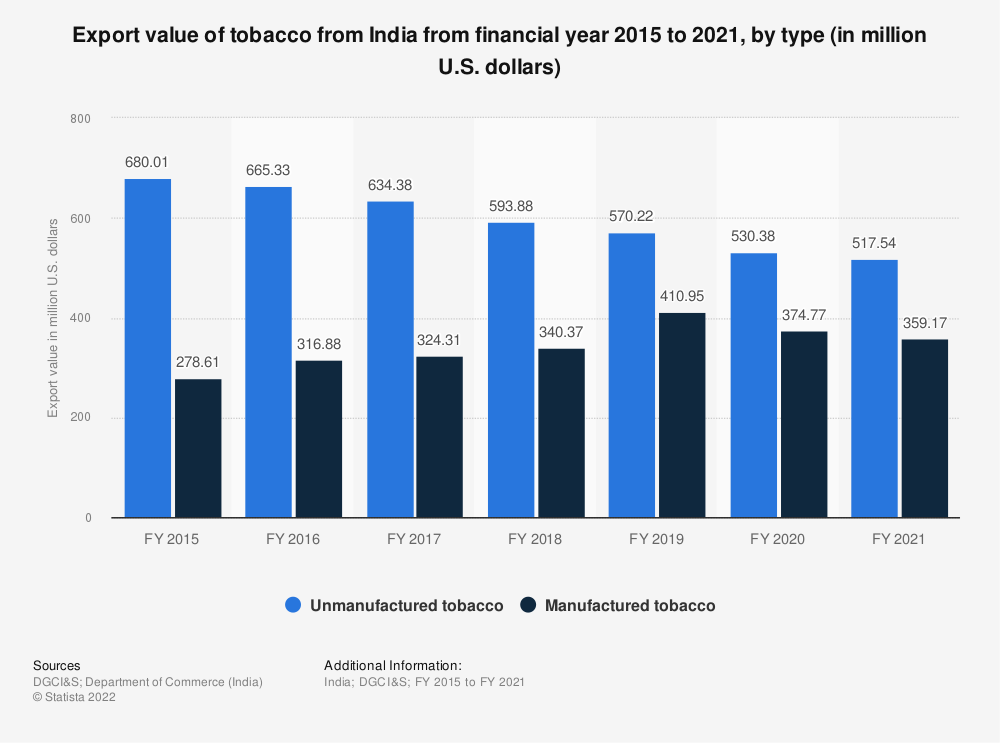 Statistic: Export value of tobacco from India from financial year 2015 to 2019, by type (in million U.S. dollars) | Statista