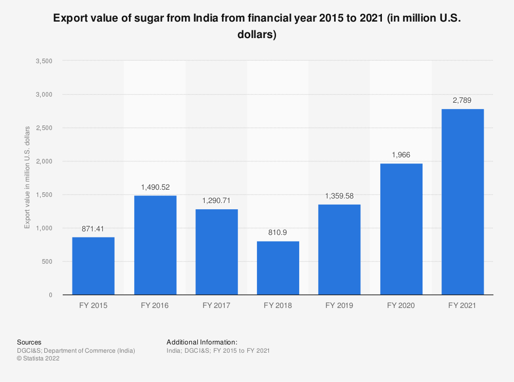 Statistic: Export value of sugar from India from FY 2015 to FY 2019 (in million U.S. dollars)   Statista