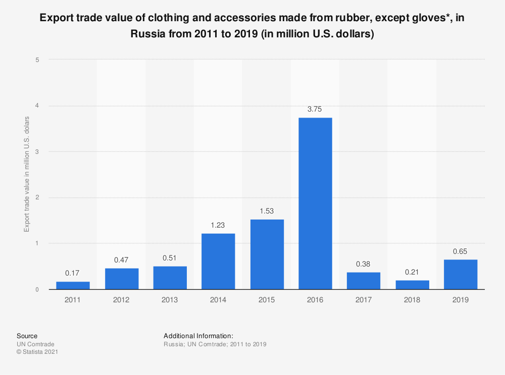 Statistic: Export trade value of clothing and accessories made from rubber, except gloves*, in the Russian Federation from 2011 to 2017 (in million U.S. dollars) | Statista