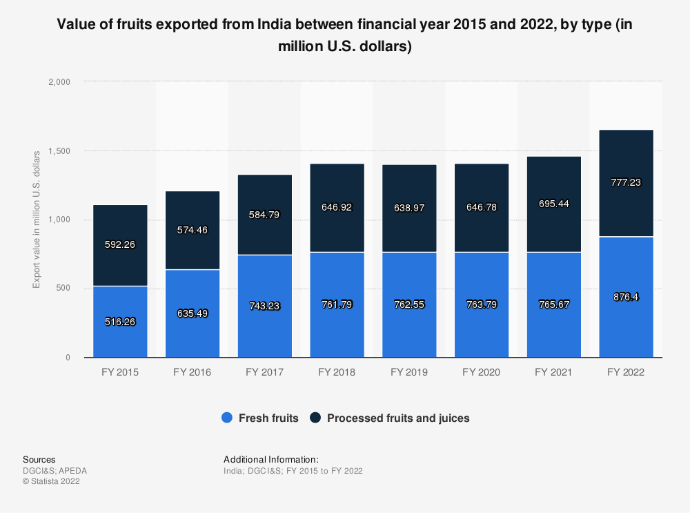 Statistic: Value of fruits exported from India between financial year 2015 and 2020, by type (in million U.S. dollars) | Statista