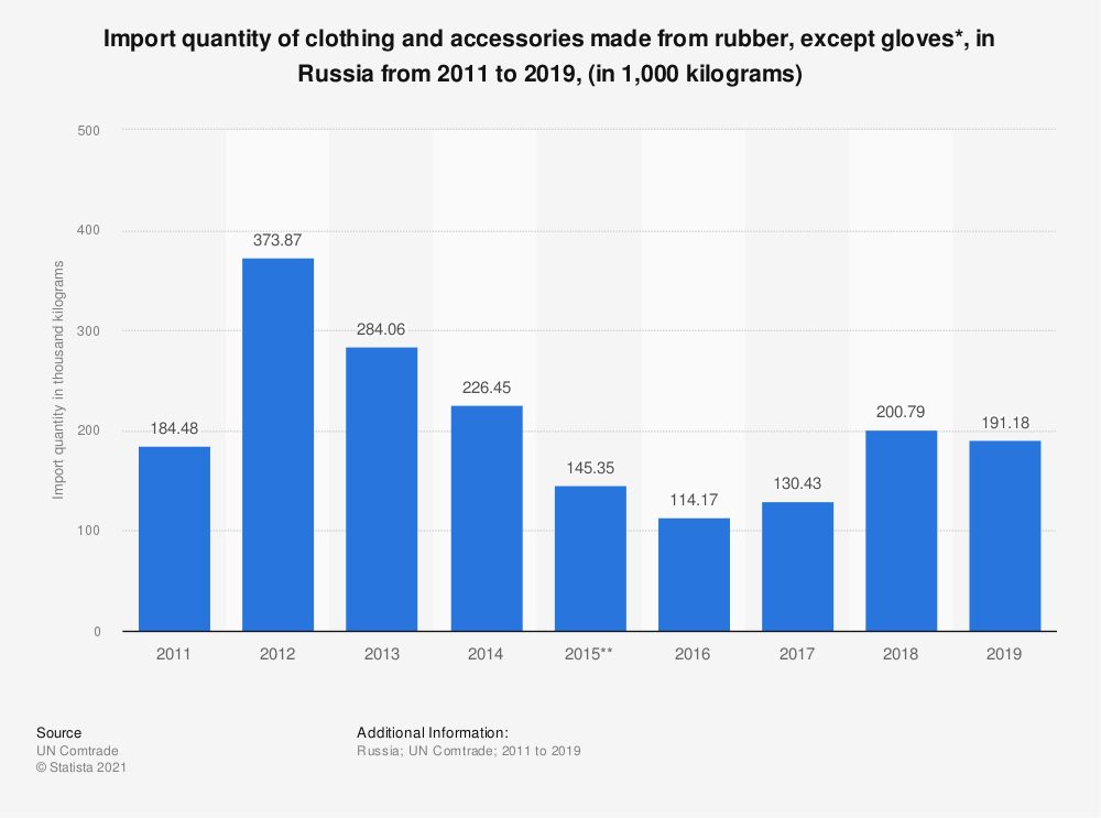Statistic: Import quantity of clothing and accessories made from rubber, except gloves*, in the Russian Federation from 2011 to 2017, (in 1,000 kilograms) | Statista