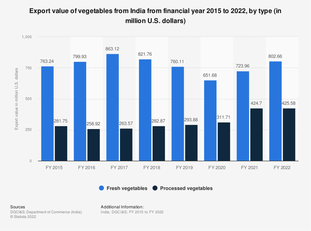 Statistic: India's export value of vegetables from FY 2015 to FY 2019, by type (in million U.S. dollars) | Statista