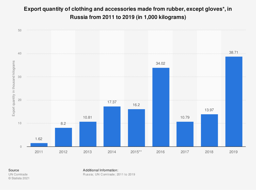 Statistic: Export quantity of clothing and accessories made from rubber, except gloves*, in the Russian Federation from 2011 to 2017 (in 1,000 kilograms) | Statista
