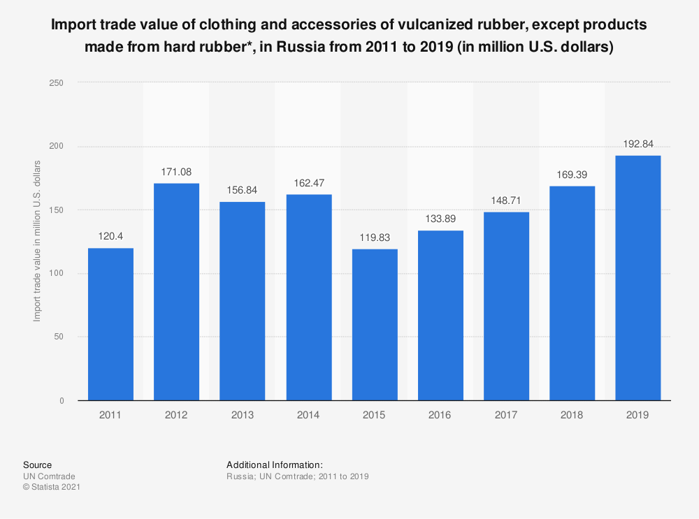 Statistic: Import trade value of clothing and accessories of vulcanized rubber, except products made from hard rubber*, in Russia from 2011 to 2018 (in million U.S. dollars) | Statista