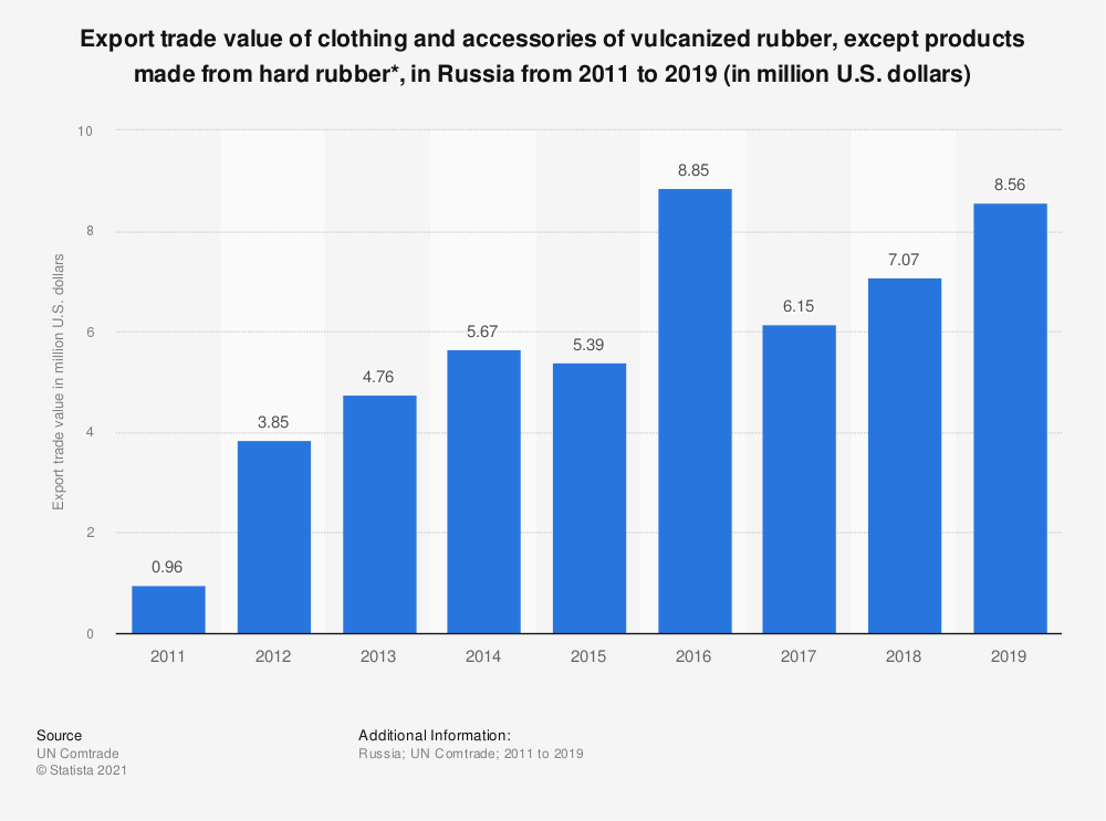 Statistic: Export trade value of clothing and accessories of vulcanized rubber, except products made from hard rubber*, in the Russian Federation from 2011 to 2017 (in million U.S. dollars) | Statista