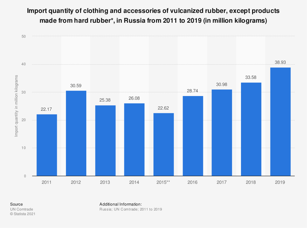 Statistic: Import quantity of clothing and accessories of vulcanized rubber, except products made from hard rubber*, in the Russian Federation from 2011 to 2017 (in million kilograms) | Statista