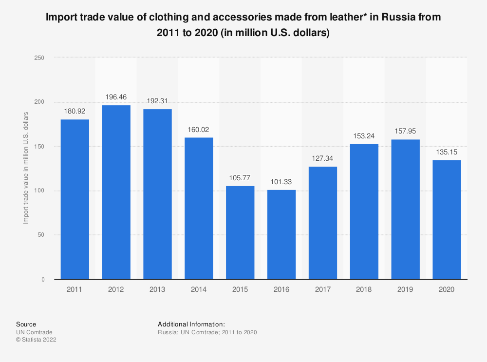 Statistic: Import trade value of clothing and accessories made from leather* in the Russian Federation from 2011 to 2017 (in million U.S. dollars) | Statista