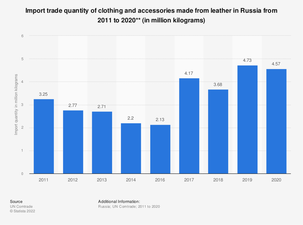 Statistic: Import trade quantity of clothing and accessories made from leather in the Russian Federation from 2011 to 2017** (in million kilograms) | Statista