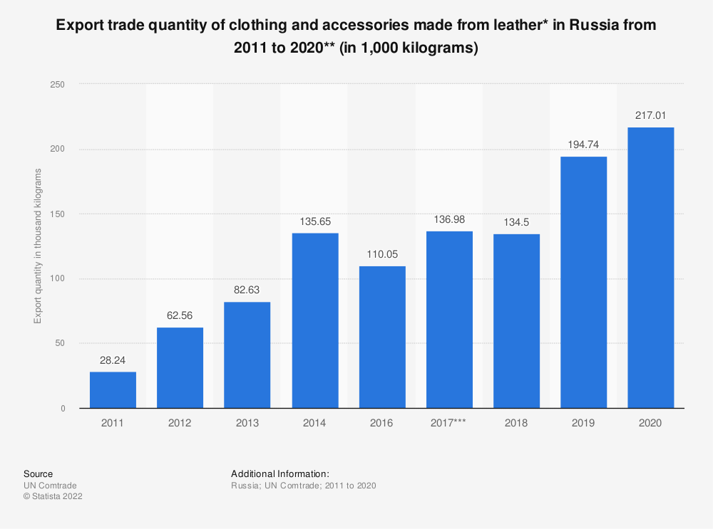Statistic: Export trade quantity of clothing and accessories made from leather* in the Russian Federation from 2011 to 2017** (in 1,000 kilograms) | Statista