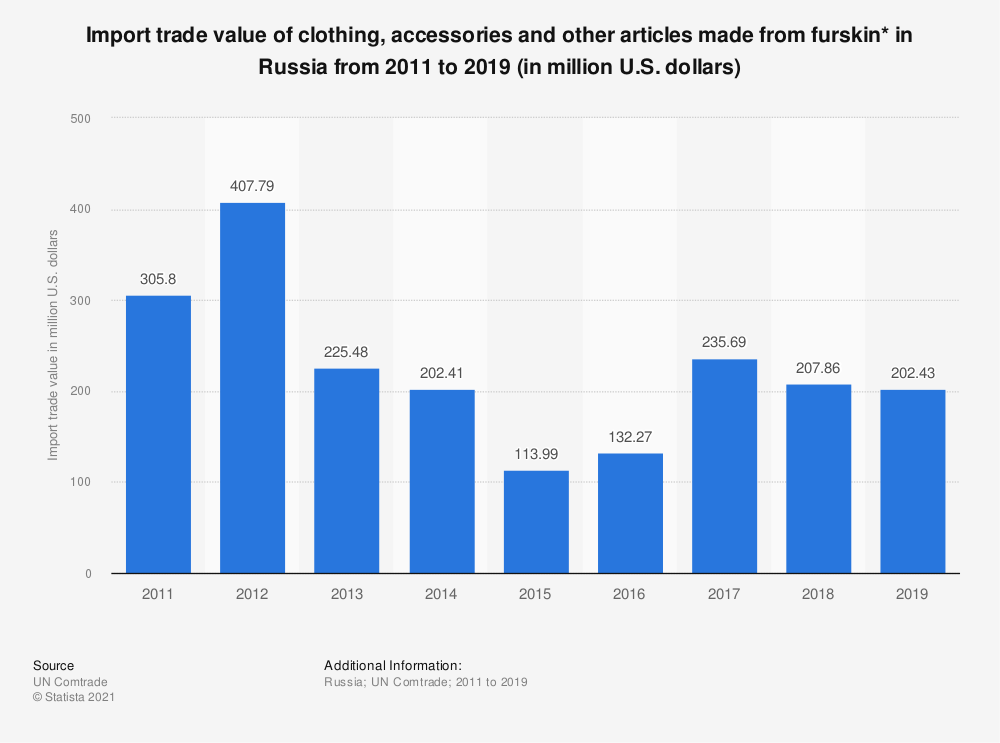 Statistic: Import trade value of clothing, accessories and other articles made from furskin* in Russia from 2011 to 2018  (in million U.S. dollars) | Statista