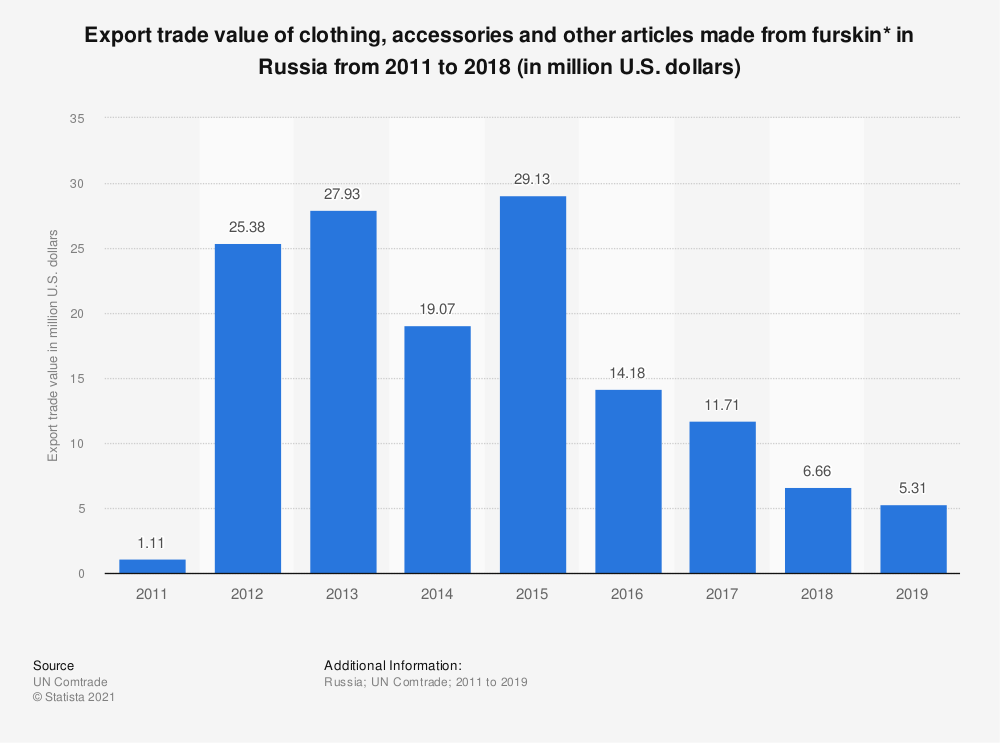 Statistic: Export trade value of clothing, accessories and other articles made from furskin* in Russia from 2011 to 2018 (in million U.S. dollars)   Statista